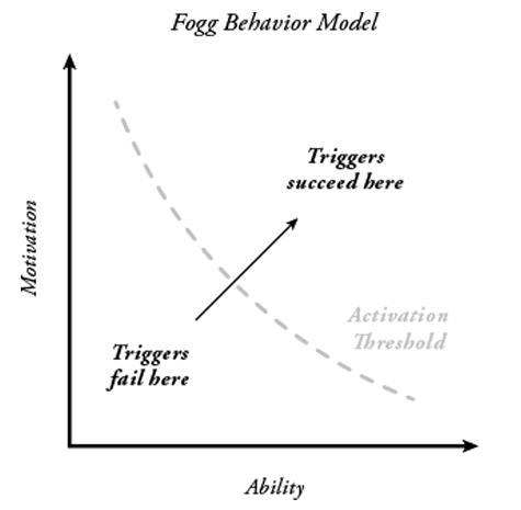 Content marketing Fogg behavior model