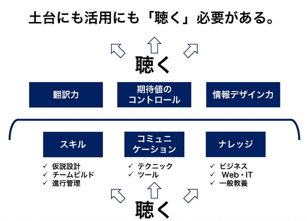 ディレクターの基本スキル